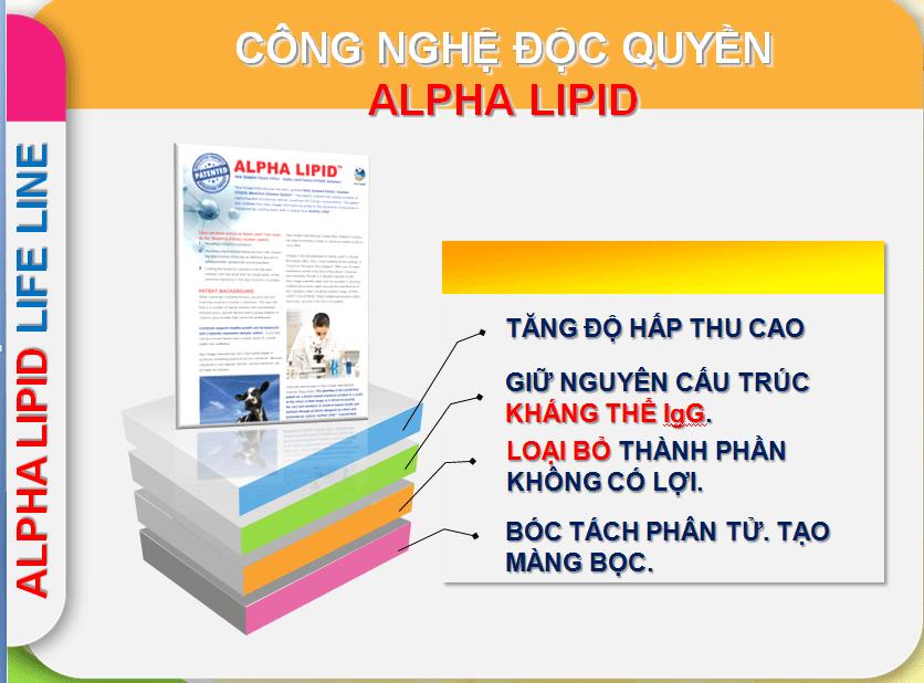 Công nghệ độc quyền Alpha Lipid của New Image International